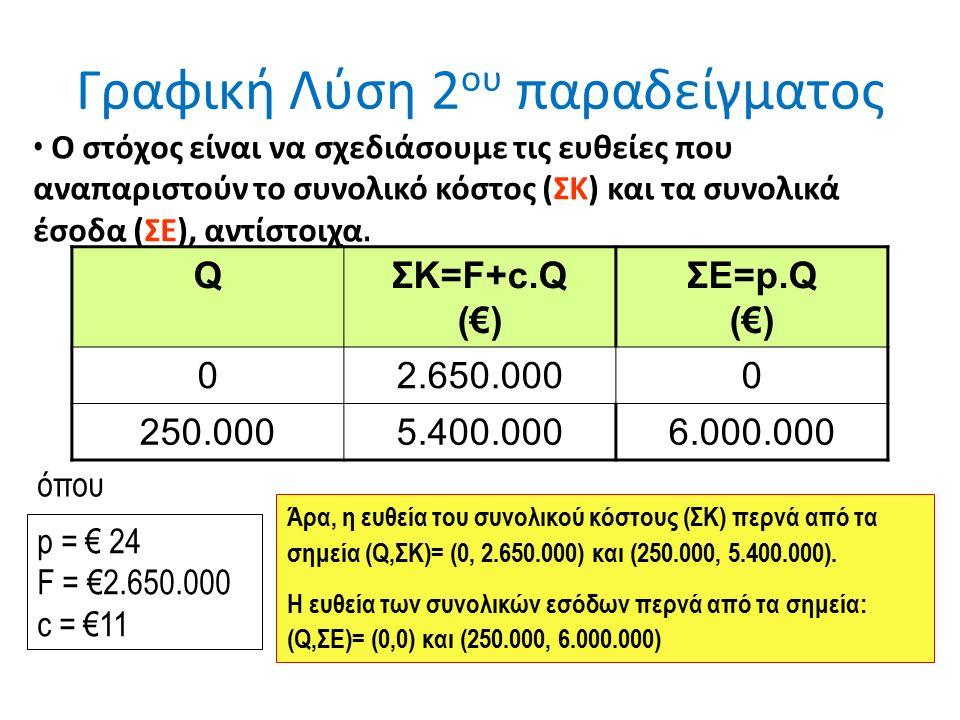 Γραφική Λύση 2 ου παραδείγματος QΣΚ=F+c.Q (€) ΣΕ=p.Q (€) 02.650.0000 250.0005.400.0006.000.000 όπου p = € 24 F = €2.650.000 c = €11 Ο στόχος είναι να σχεδιάσουμε τις ευθείες που αναπαριστούν το συνολικό κόστος (ΣΚ) και τα συνολικά έσοδα (ΣΕ), αντίστοιχα.