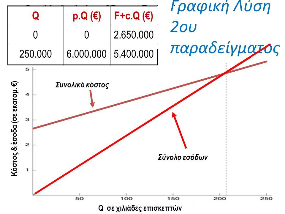 TC = F + cQ TR = pQ Q Qp.Q (€)F+c.Q (€) 002.650.000 250.0006.000.0005.400.000 Q σε χιλιάδες επισκεπτών Κόστος & έσοδα (σε εκατομ.