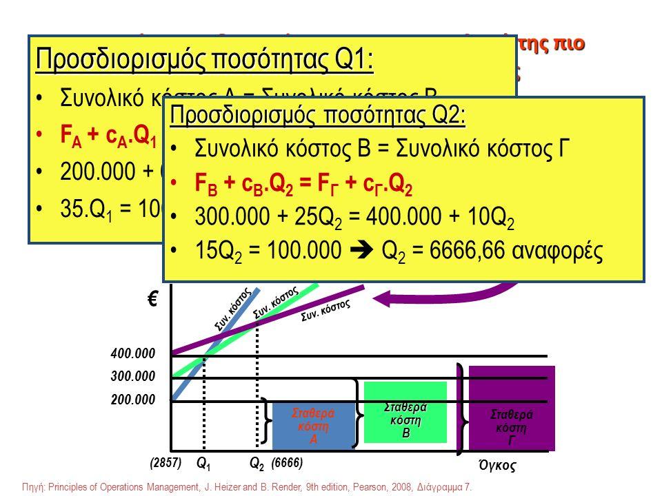 Διαγράμματα διασταύρωσης για την επιλογή της πιο συμφέρουσας διαδικασίας παραγωγής Σταθερά κόστη Μεταβλητά κόστη € Διαδικασία Γ Σταθερά κόστη Μεταβλητά κόστη € Διαδικασία B Σταθερά κόστη Μεταβλητά κόστη € Διαδικασία A Σταθερά κόστη A Σταθερά κόστη B Γ Συν.