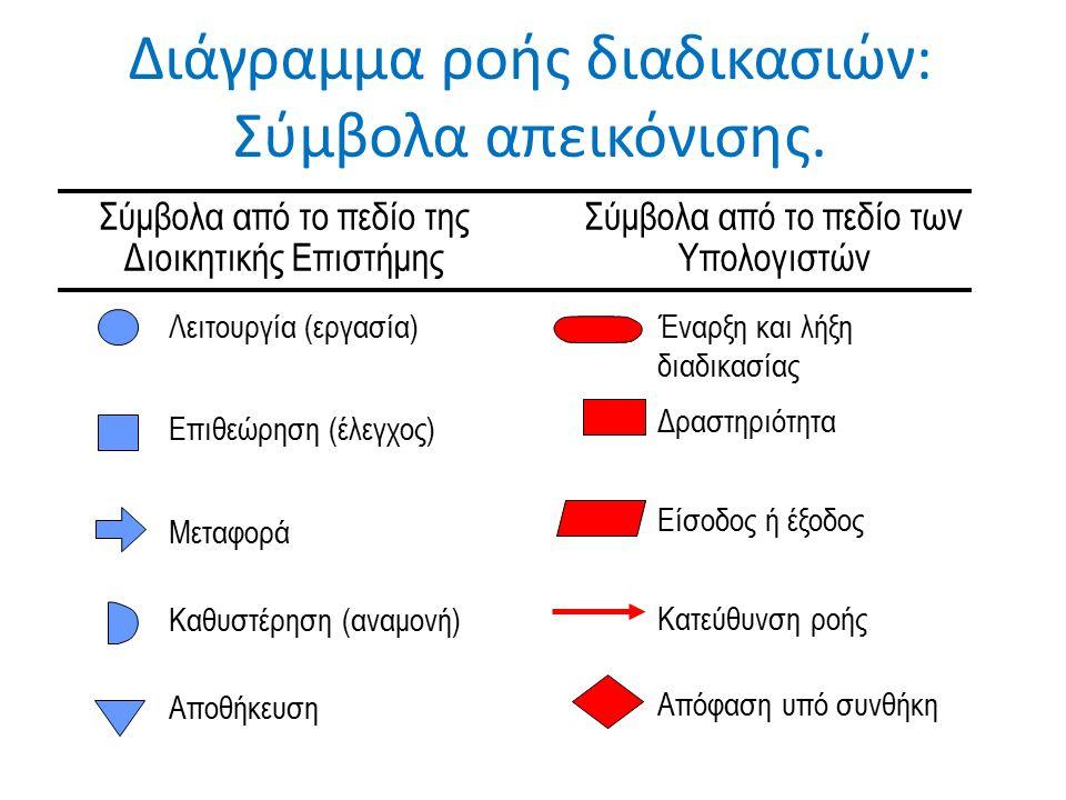 Διάγραμμα ροής διαδικασιών: Σύμβολα απεικόνισης.