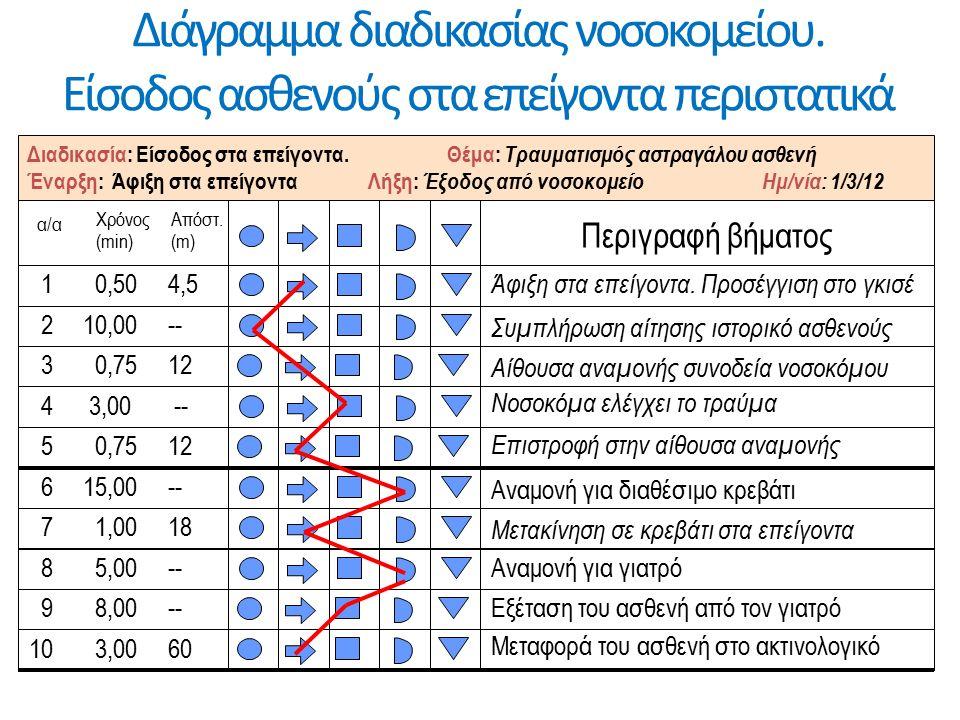 Διάγραμμα διαδικασίας νοσοκομείου.