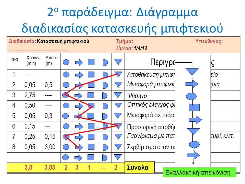 2 ο παράδειγμα: Διάγραμμα διαδικασίας κατασκευής μπιφτεκιού α/α Χρόνος (min) Περιγραφή βήματος Αποθήκευση μπιφτεκιών στο ψηγείο 1 --- Μεταφορά μπιφτεκιού στην ψηστέρια 2 0,05 0,5 Ψήσιμο 3 2,75 ---- Οπτικός έλεγχος ψησίματος 4 0,50 ---- Μεταφορά σε πιάτο 5 0,05 0,3 Προσωρινή αποθήκευση 6 0,15 --- Γαρνίρισμα με πατάτες,μαρούλι, τυρί, κλπ.