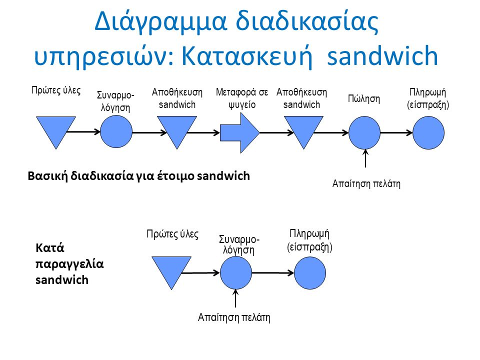 Βασική διαδικασία για έτοιμο sandwich Πρώτες ύλες Συναρμο- λόγηση Αποθήκευση sandwich Μεταφορά σε ψυγείο Αποθήκευση sandwich Απαίτηση πελάτη Πώληση Πληρωμή (είσπραξη) Διάγραμμα διαδικασίας υπηρεσιών: Κατασκευή sandwich Πρώτες ύλες Πληρωμή (είσπραξη) Απαίτηση πελάτη Συναρμο- λόγηση Κατά παραγγελία sandwich