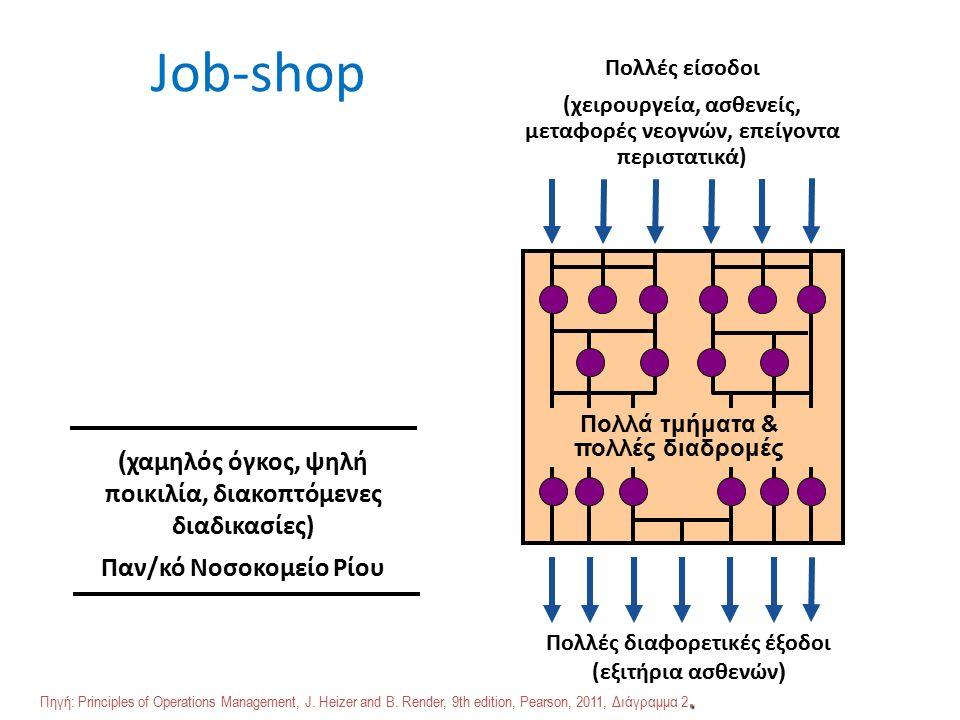 Job-shop Πολλές είσοδοι (χειρουργεία, ασθενείς, μεταφορές νεογνών, επείγοντα περιστατικά) Πολλές διαφορετικές έξοδοι (εξιτήρια ασθενών ) Πολλά τμήματα & πολλές διαδρομές ( χαμηλός όγκος, ψηλή ποικιλία, διακοπτόμενες διαδικασίες) Παν/κό Νοσοκομείο Ρίου.