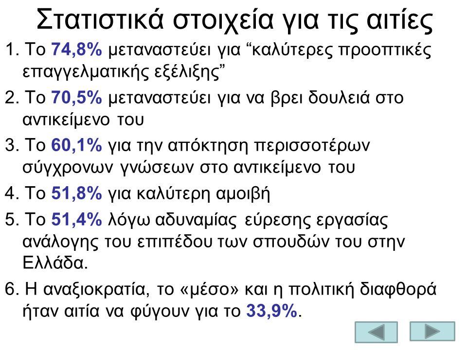 """Στατιστικά στοιχεία για τις αιτίες 1. Το 74,8% μεταναστεύει για """"καλύτερες προοπτικές επαγγελματικής εξέλιξης"""" 2. Το 70,5% μεταναστεύει για να βρει δο"""