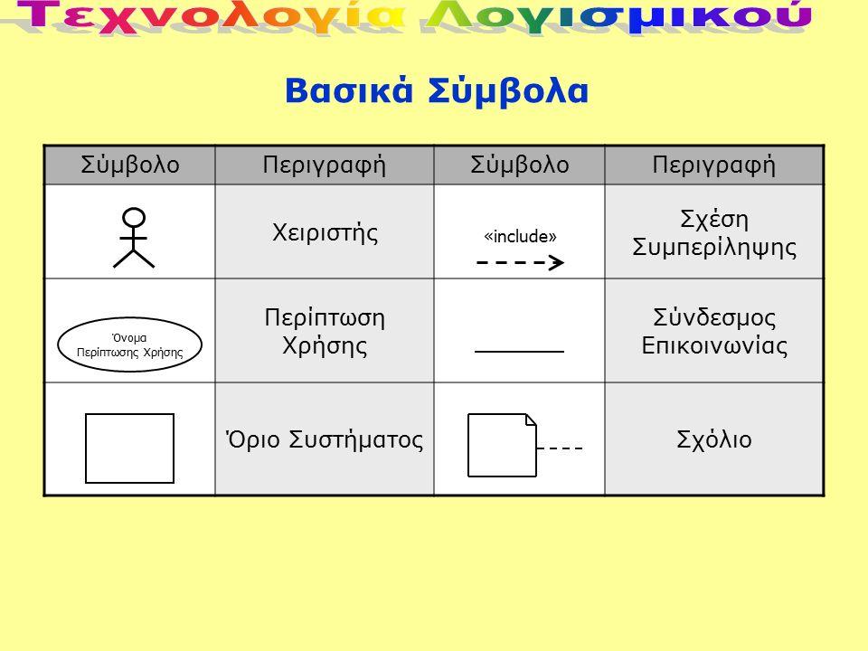 Βασικά Σύμβολα ΣύμβολοΠεριγραφήΣύμβολοΠεριγραφή Χειριστής Σχέση Συμπερίληψης Περίπτωση Χρήσης Σύνδεσμος Επικοινωνίας Όριο ΣυστήματοςΣχόλιο Όνομα Περίπτωσης Χρήσης «include »