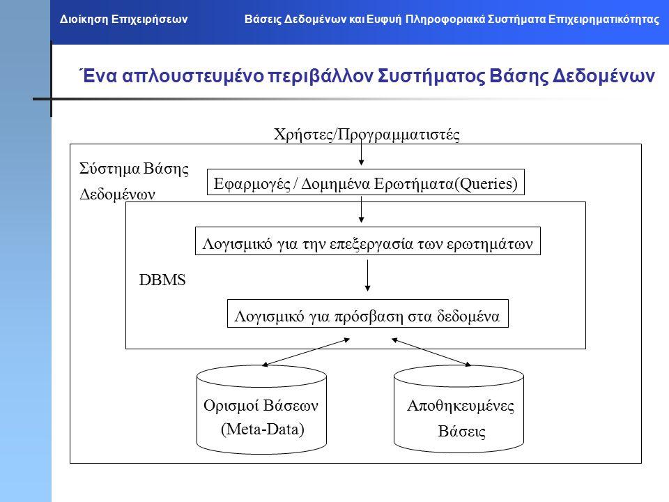 Διοίκηση Επιχειρήσεων Βάσεις Δεδομένων και Ευφυή Πληροφοριακά Συστήματα Επιχειρηματικότητας Ένα απλουστευμένο περιβάλλον Συστήματος Βάσης Δεδομένων Χρήστες/Προγραμματιστές Εφαρμογές / Δομημένα Ερωτήματα(Queries) Λογισμικό για την επεξεργασία των ερωτημάτων Λογισμικό για πρόσβαση στα δεδομένα Σύστημα Βάσης Δεδομένων DBMS Ορισμοί Βάσεων (Meta-Data) Αποθηκευμένες Βάσεις