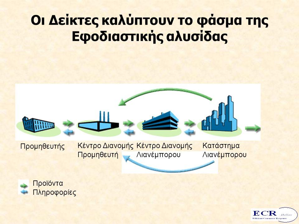 Οι Δείκτες καλύπτουν το φάσμα της Εφοδιαστικής αλυσίδας Προμηθευτής Κέντρο Διανομής Προμηθευτή Κέντρο Διανομής Λιανέμπορου Κατάστημα Λιανέμπορου Προϊόντα Πληροφορίες