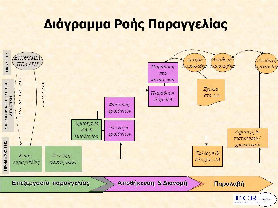 Διάγραμμα Ροής Παραγγελίας Επεξεργασία παραγγελίας Αποθήκευση & Διανομή Παραλαβή ΕΠΙΘΥΜΙΑ ΠΕΛΑΤΗ Εισαγ.