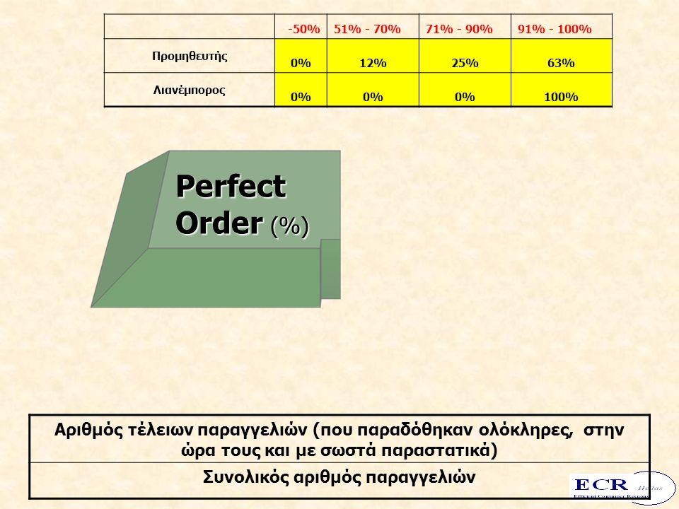 Perfect Order (%) -50%51% - 70%71% - 90%91% - 100% Προμηθευτής 0%12%25%63% Λιανέμπορος 0% 100% Αριθμός τέλειων παραγγελιών (που παραδόθηκαν ολόκληρες, στην ώρα τους και με σωστά παραστατικά) Συνολικός αριθμός παραγγελιών