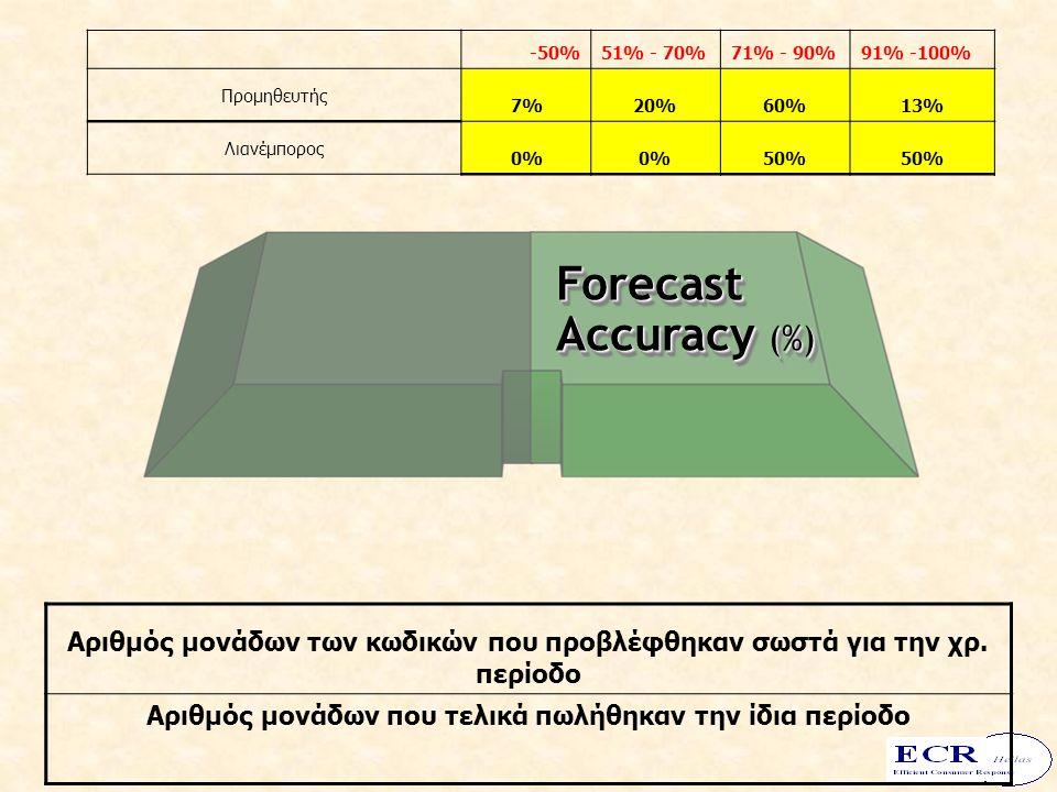 Forecast Accuracy (%) -50%51% - 70%71% - 90%91% -100% Προμηθευτής 7%20%60%13% Λιανέμπορος 0% 50% Αριθμός μονάδων των κωδικών που προβλέφθηκαν σωστά γι