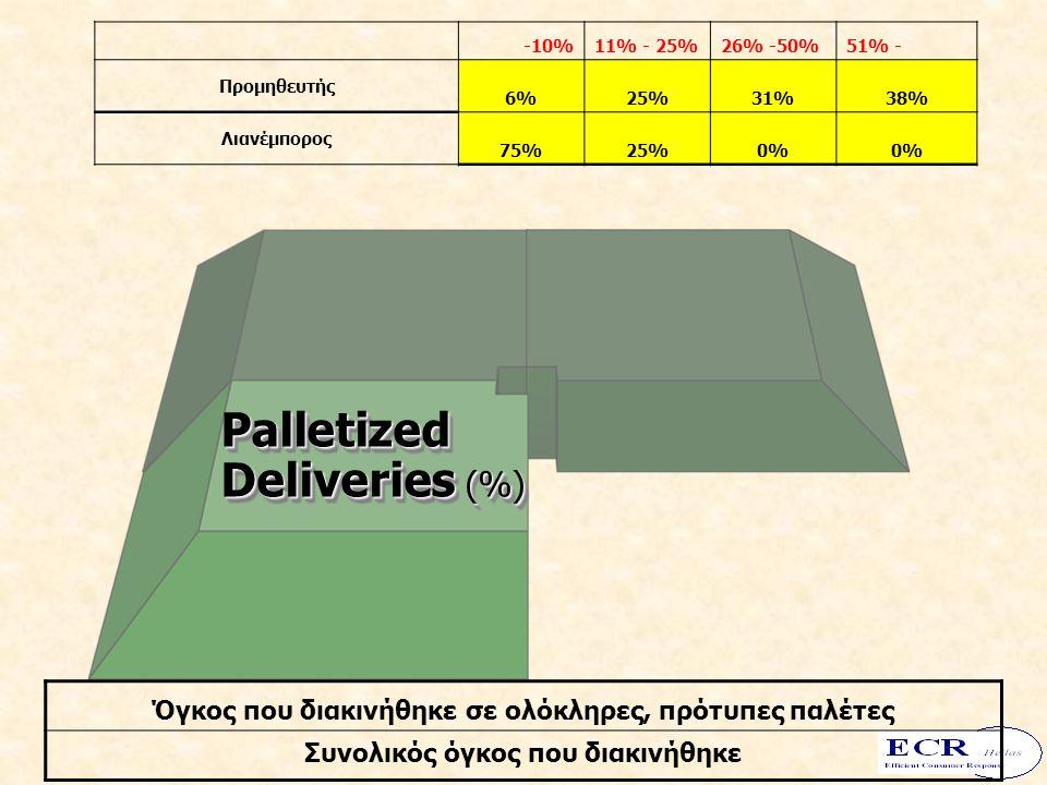 Palletized Deliveries (%) -10%11% - 25%26% -50%51% - Προμηθευτής 6%25%31%38% Λιανέμπορος 75%25%0% Όγκος που διακινήθηκε σε ολόκληρες, πρότυπες παλέτες Συνολικός όγκος που διακινήθηκε