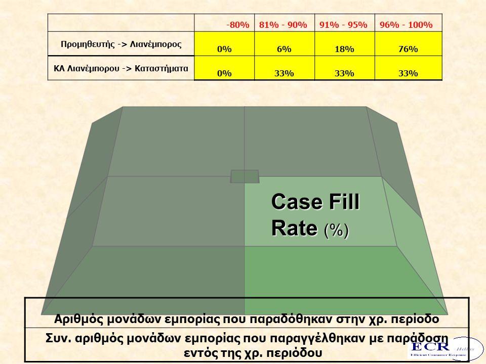 -80%81% - 90%91% - 95%96% - 100% Προμηθευτής -> Λιανέμπορος 0%6%18%76% ΚΑ Λιανέμπορου -> Kαταστήματα 0%33% Αριθμός μονάδων εμπορίας που παραδόθηκαν στην χρ.