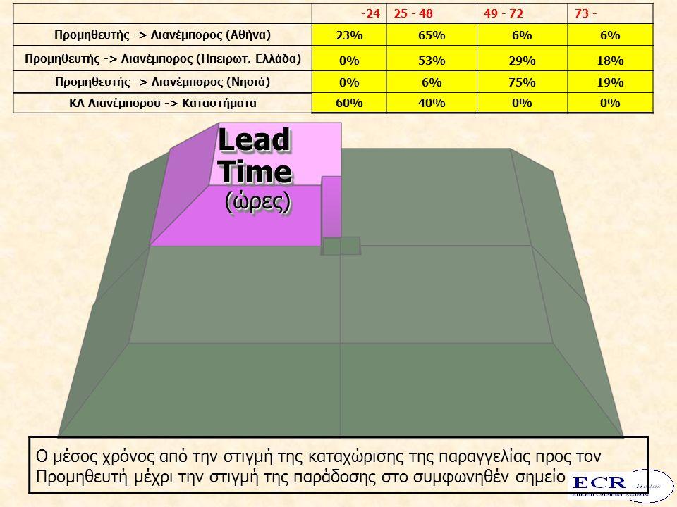 LeadTime (ώρες) (ώρες)LeadTime -2425 - 4849 - 7273 - Προμηθευτής -> Λιανέμπορος (Αθήνα) 23%65%6% Προμηθευτής -> Λιανέμπορος (Ηπειρωτ. Ελλάδα) 0%53%29%
