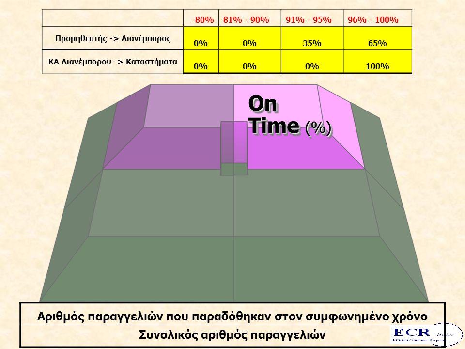 On Time (%) On -80%81% - 90%91% - 95%96% - 100% Προμηθευτής -> Λιανέμπορος 0% 35%65% ΚΑ Λιανέμπορου -> Kαταστήματα 0% 100% Αριθμός παραγγελιών που παρ