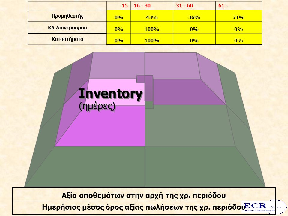 Cost Efficient Physical Product Flow Inventory (ημέρες) -1516 - 3031 - 6061 - Προμηθευτής 0%43%36%21% ΚΑ Λιανέμπορου 0%100%0% Καταστήματα 0%100%0% Αξία αποθεμάτων στην αρχή της χρ.