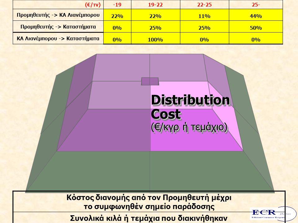 On Time Delivery Distribution Cost (€/κγρ ή τεμάχιο) Distribution Cost (€/κγρ ή τεμάχιο) (€/τν)-1919-2222-2525- Προμηθευτής -> ΚΑ Λιανέμπορου 22% 11%44% Προμηθευτής -> Καταστήματα 0%25% 50% ΚΑ Λιανέμπορου -> Kαταστήματα 0%100%0% Κόστος διανομής από τον Προμηθευτή μέχρι το συμφωνηθέν σημείο παράδοσης Συνολικά κιλά ή τεμάχια που διακινήθηκαν