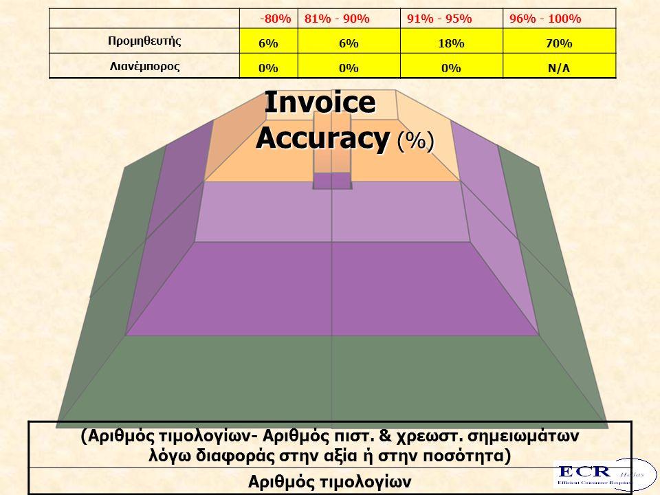 -80%81% - 90%91% - 95%96% - 100% Προμηθευτής 6% 18%70% Λιανέμπορος 0% Ν/Α (Αριθμός τιμολογίων- Αριθμός πιστ. & χρεωστ. σημειωμάτων λόγω διαφοράς στην