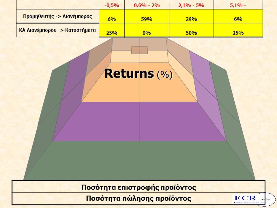 -0,5%0,6% - 2%2,1% - 5%5,1% - Προμηθευτής -> Λιανέμπορος 6%59%29%6% ΚΑ Λιανέμπορου -> Kαταστήματα 25%0%50%25% Ποσότητα επιστροφής προϊόντος Ποσότητα πώλησης προϊόντος Returns (%)