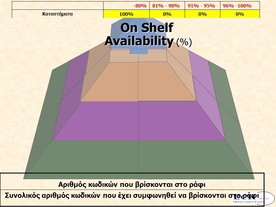 On Shelf Availability (%) Availability (%) -80%81% - 90%91% - 95%96% -100% Καταστήματα100%0% Αριθμός κωδικών που βρίσκονται στο ράφι Συνολικός αριθμός κωδικών που έχει συμφωνηθεί να βρίσκονται στο ράφι