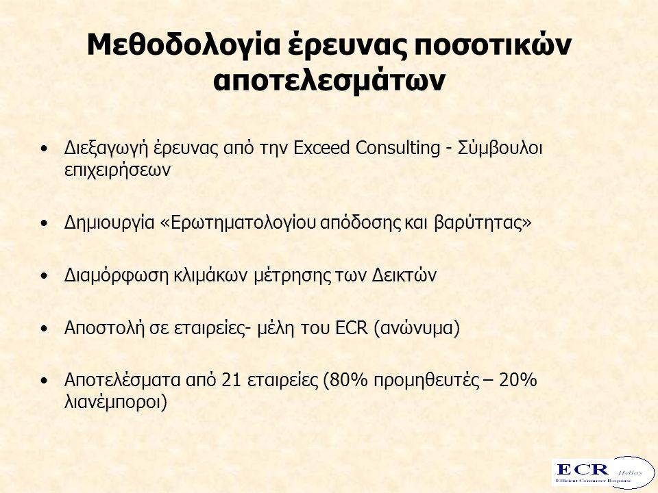 Μεθοδολογία έρευνας ποσοτικών αποτελεσμάτων Διεξαγωγή έρευνας από την Exceed Consulting - Σύμβουλοι επιχειρήσεων Δημιουργία «Ερωτηματολογίου απόδοσης και βαρύτητας» Διαμόρφωση κλιμάκων μέτρησης των Δεικτών Αποστολή σε εταιρείες- μέλη του ECR (ανώνυμα) Αποτελέσματα από 21 εταιρείες (80% προμηθευτές – 20% λιανέμποροι)