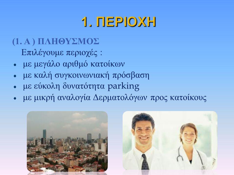 (1. Α ) ΠΛΗΘΥΣΜΟΣ Επιλέγουμε περιοχές : με μεγάλο αριθμό κατοίκων με καλή συγκοινωνιακή πρόσβαση με εύκολη δυνατότητα parking με μικρή αναλογία Δερματ