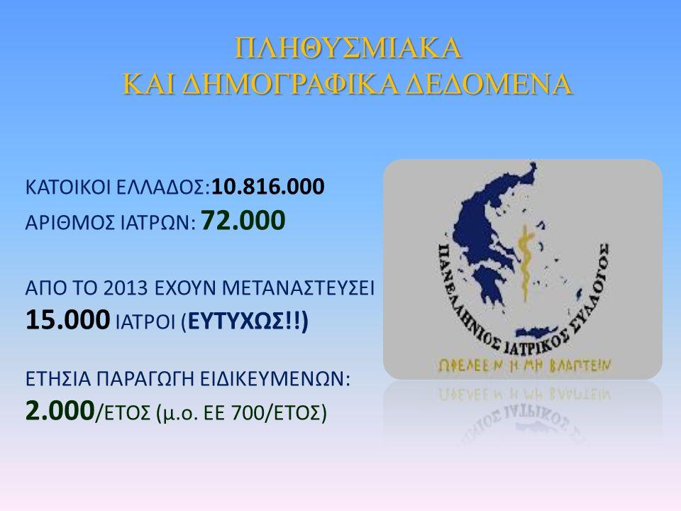 ΚΑΤΟΙΚΟΙ ΕΛΛΑΔΟΣ: 10.816.000 ΑΡΙΘΜΟΣ ΙΑΤΡΩΝ: 72.000 ΑΠΟ ΤΟ 2013 ΕΧΟΥΝ ΜΕΤΑΝΑΣΤΕΥΣΕΙ 15.000 ΙΑΤΡΟΙ ( ΕΥΤΥΧΩΣ!!) ΕΤΗΣΙΑ ΠΑΡΑΓΩΓΗ ΕΙΔΙΚΕΥΜΕΝΩΝ: 2.000 /ΕΤΟΣ (μ.ο.
