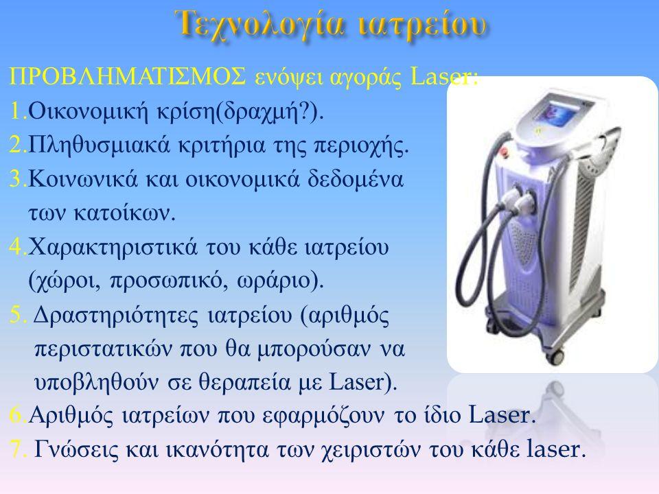 ΠΡΟΒΛΗΜΑΤΙΣΜΟΣ ενόψει αγοράς Laser : 1. Οικονομική κρίση ( δραχμή ).