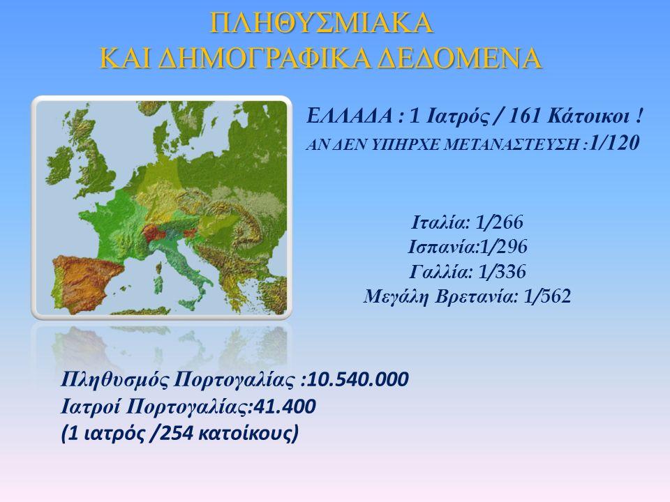 Ιταλία : 1/266 Ισπανία :1/296 Γαλλία : 1/336 Μεγάλη Βρετανία : 1/562 E ΛΛΑΔΑ : 1 Ιατρός / 161 Κάτοικοι .