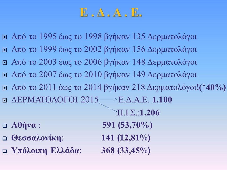  Από το 1995 έως το 1998 βγήκαν 135 Δερματολόγοι  Από το 1999 έως το 2002 βγήκαν 156 Δερματολόγοι  Από το 2003 έως το 2006 βγήκαν 148 Δερματολόγοι