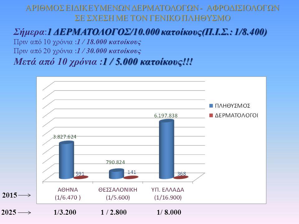 1 ΔΕΡΜΑΤΟΛΟΓΟΣ /10.000 κατοίκους ( Π. Ι.
