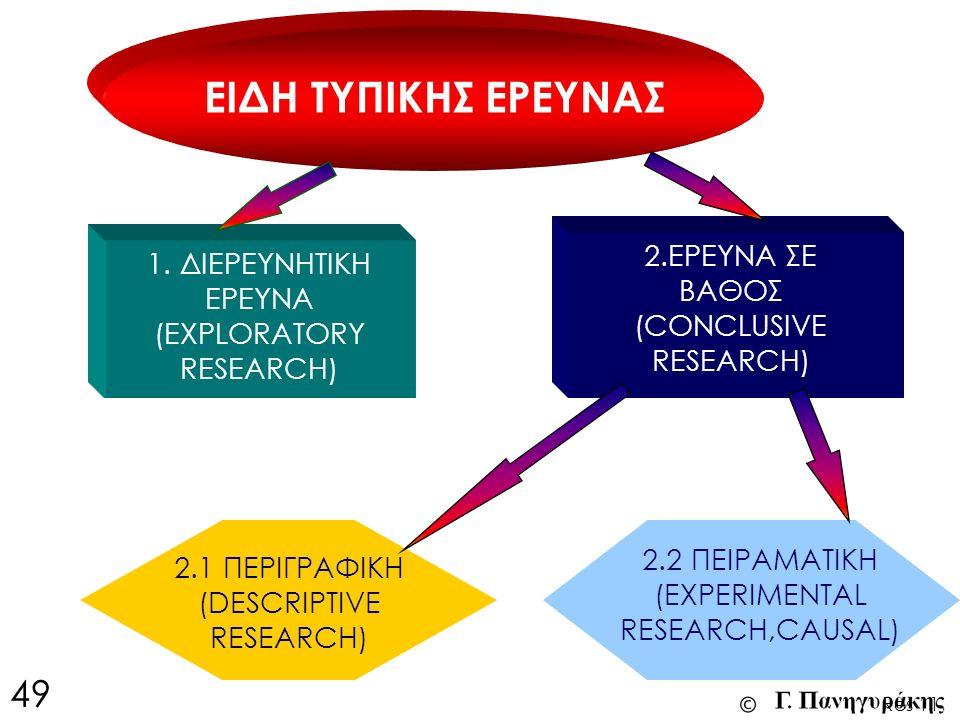 ΕΙΔΗ ΤΥΠΙΚΗΣ ΕΡΕΥΝΑΣ 2.2 ΠΕΙΡΑΜΑΤΙΚΗ (EXPERIMENTAL RESEARCH,CAUSAL) 1. ΔΙΕΡΕΥΝΗΤΙΚΗ ΕΡΕΥΝΑ (EXPLORATORY RESEARCH) 2.ΕΡΕΥΝΑ ΣΕ ΒΑΘΟΣ (CONCLUSIVE RESEAR