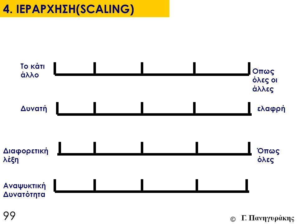 4. ΙΕΡΑΡΧΗΣΗ(SCALING) Το κάτι άλλο Δυνατή Διαφορετική λέξη Αναψυκτική Δυνατότητα Οπως όλες οι άλλες ελαφρή Όπως όλες 99