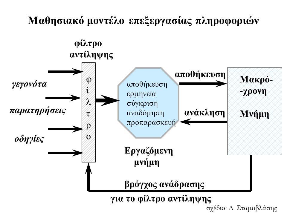 Μαθησιακό μοντέλο επεξεργασίας πληροφοριών γεγονότα παρατηρήσεις οδηγίες Εργαζόμενη μνήμη αποθήκευση ανάκληση βρόγχος ανάδρασης φίλτρο αντίληψης Μακρό- -χρονη Μνήμη φίλτροφίλτρο σχέδιο: Δ.
