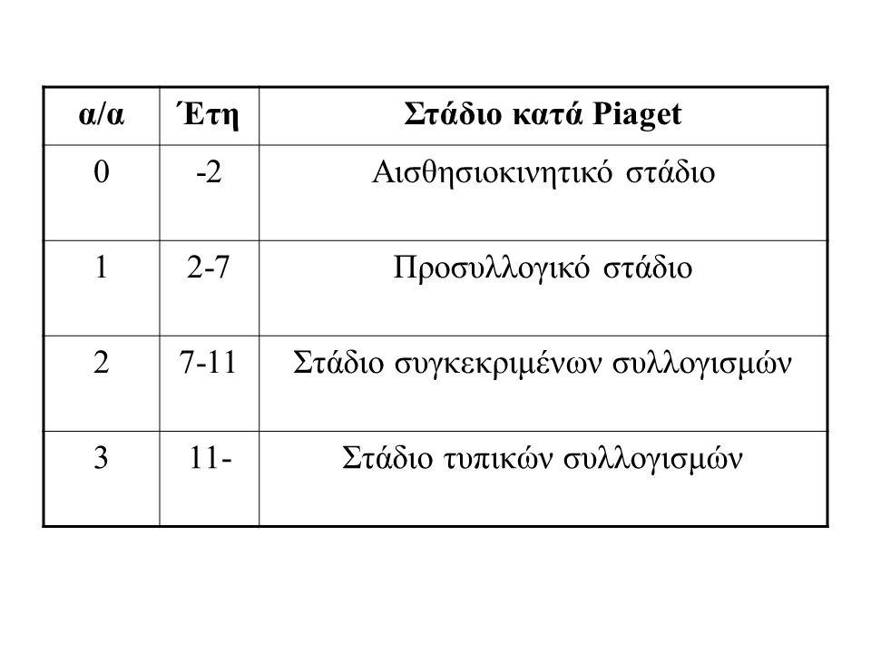 α/αα/αΈτηΣτάδιο κατά Piaget 0-2Αισθησιοκινητικό στάδιο 12-7Προσυλλογικό στάδιο 27-11Στάδιο συγκεκριμένων συλλογισμών 311-Στάδιο τυπικών συλλογισμών