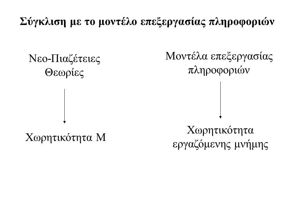 Σύγκλιση με το μοντέλο επεξεργασίας πληροφοριών Χωρητικότητα Μ Nεο-Πιαζέτειες Θεωρίες Χωρητικότητα εργαζόμενης μνήμης Μοντέλα επεξεργασίας πληροφοριών