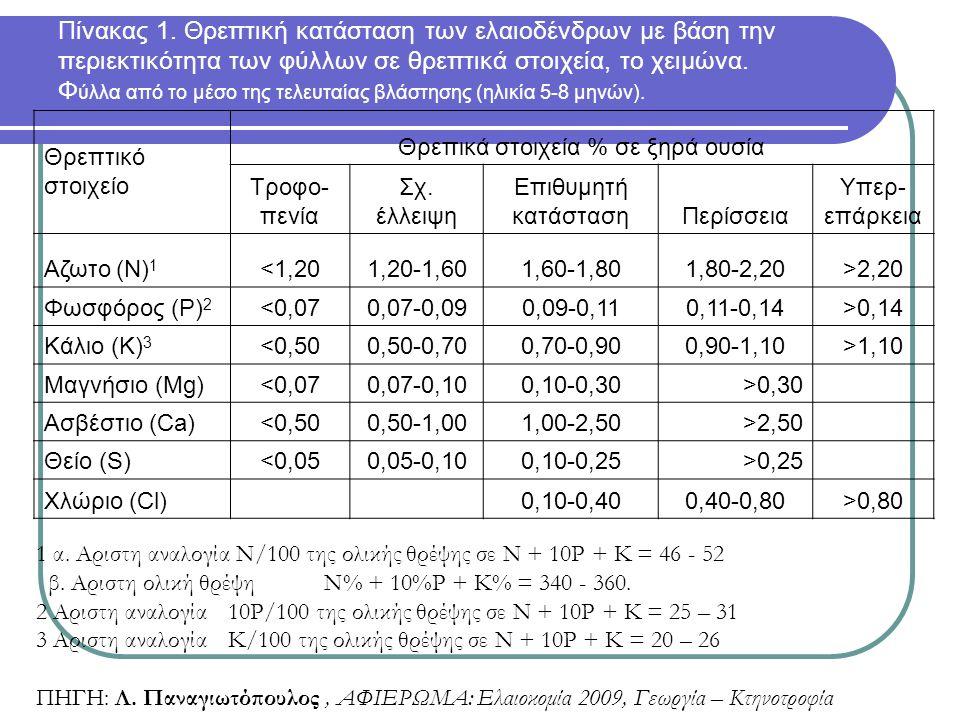 Πίνακας 1. Θρεπτική κατάσταση των ελαιοδένδρων με βάση την περιεκτικότητα των φύλλων σε θρεπτικά στοιχεία, το χειμώνα. Φ ύλλα από το μέσο της τελευταί