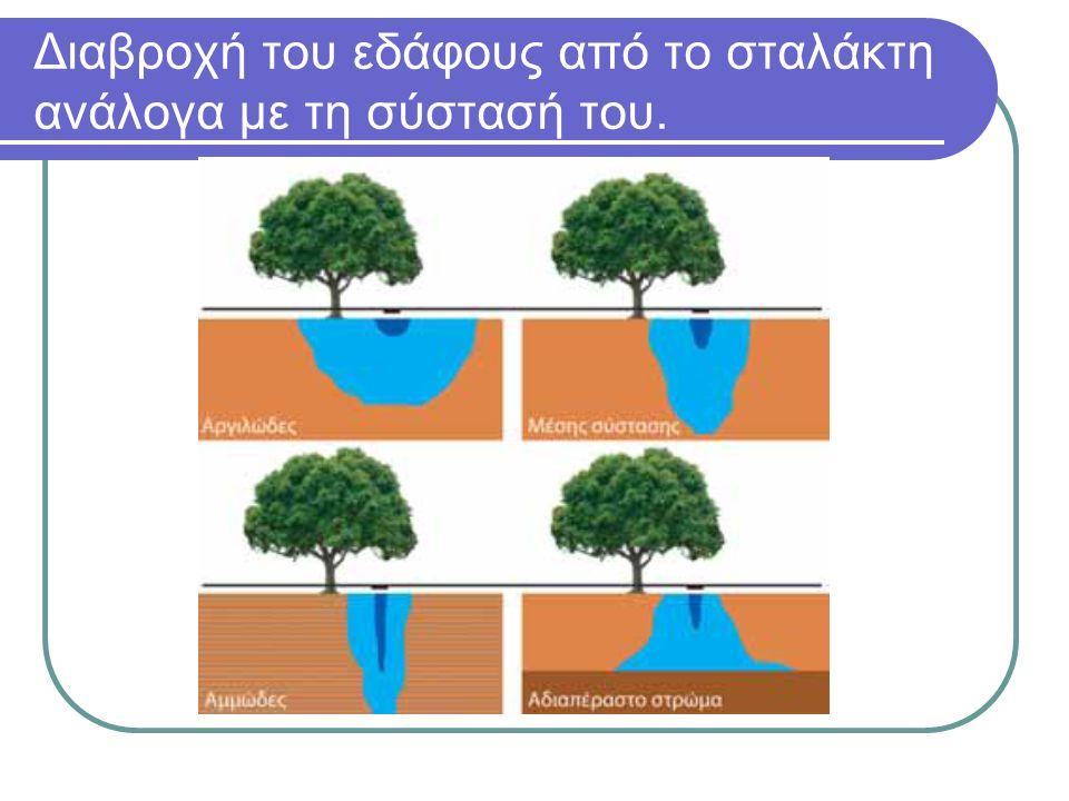 Διαβροχή του εδάφους από το σταλάκτη ανάλογα με τη σύστασή του.
