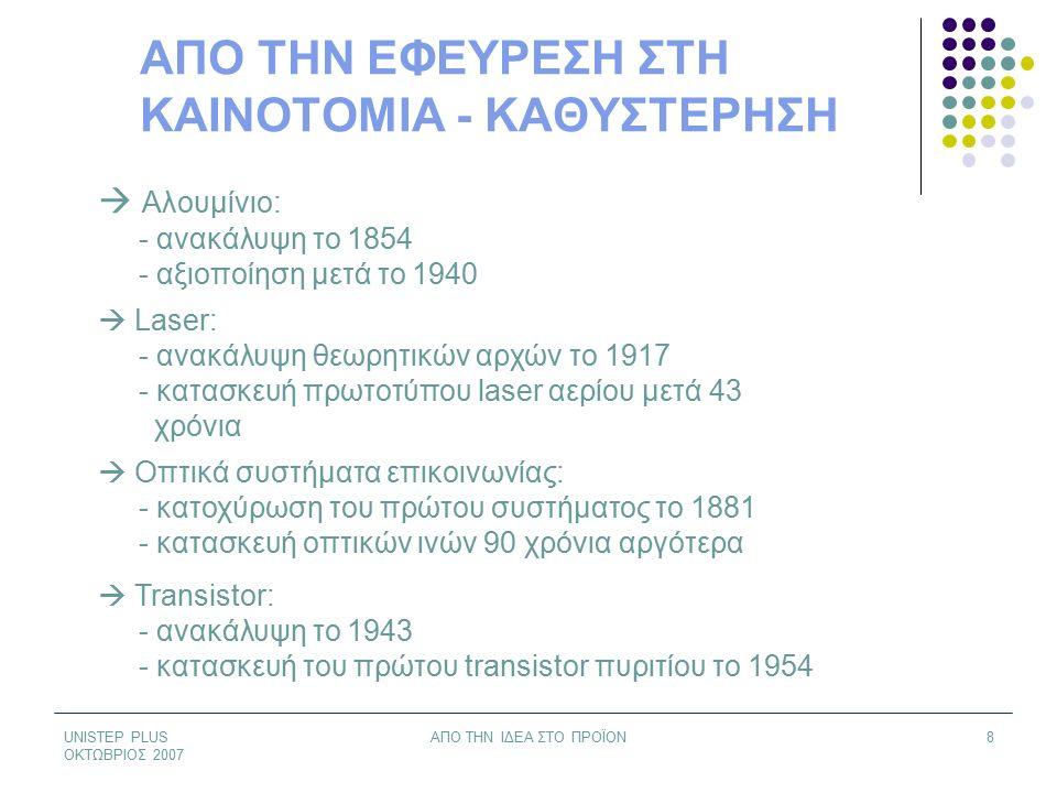 UNISTEP PLUS ΟΚΤΩΒΡΙΟΣ 2007 ΑΠΟ ΤΗΝ ΙΔΕΑ ΣΤΟ ΠΡΟΪΟΝ8 ΑΠΟ ΤΗΝ ΕΦΕΥΡΕΣΗ ΣΤΗ ΚΑΙΝΟΤΟΜΙΑ - ΚΑΘΥΣΤΕΡΗΣΗ  Αλουμίνιο: - ανακάλυψη το 1854 - αξιοποίηση μετά το 1940  Laser: - ανακάλυψη θεωρητικών αρχών το 1917 - κατασκευή πρωτοτύπου laser αερίου μετά 43 χρόνια  Οπτικά συστήματα επικοινωνίας: - κατοχύρωση του πρώτου συστήματος το 1881 - κατασκευή οπτικών ινών 90 χρόνια αργότερα  Transistor: - ανακάλυψη το 1943 - κατασκευή του πρώτου transistor πυριτίου το 1954
