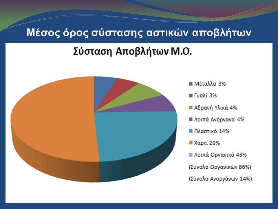 Μέσος όρος σύστασης αστικών αποβλήτων