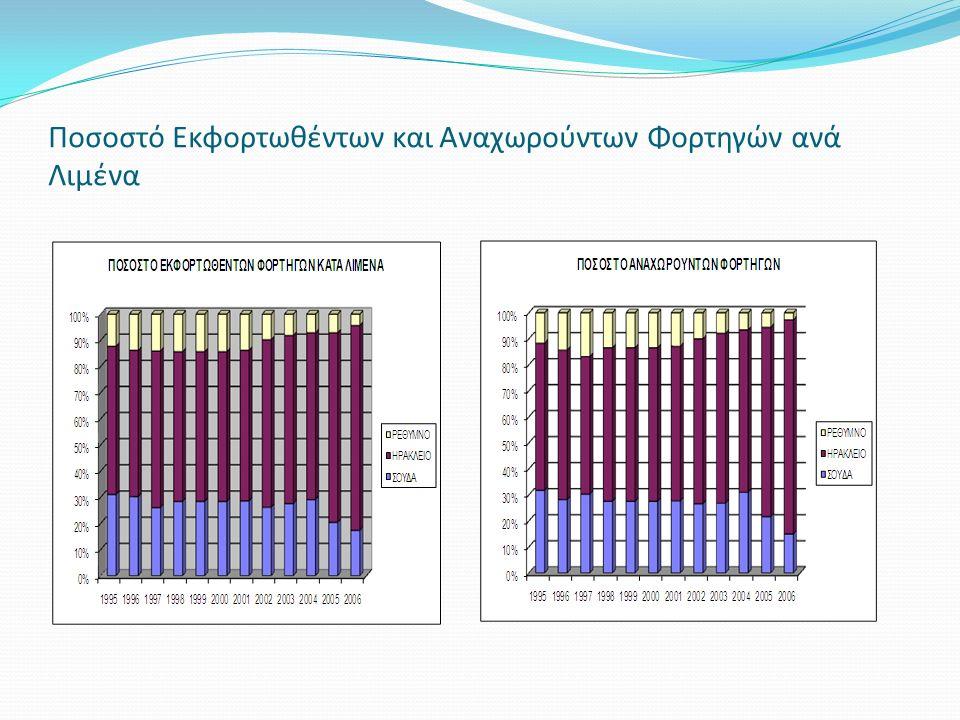 Ποσοστό Εκφορτωθέντων και Αναχωρούντων Φορτηγών ανά Λιμένα