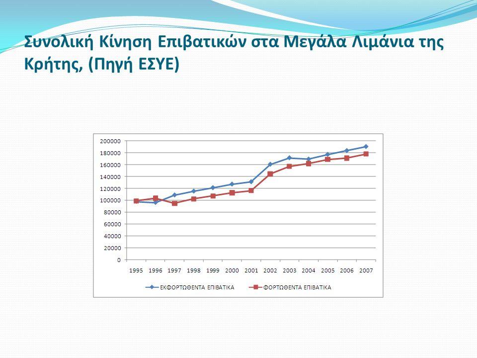 Συνολική Κίνηση Επιβατικών στα Μεγάλα Λιμάνια της Κρήτης, (Πηγή ΕΣΥΕ)