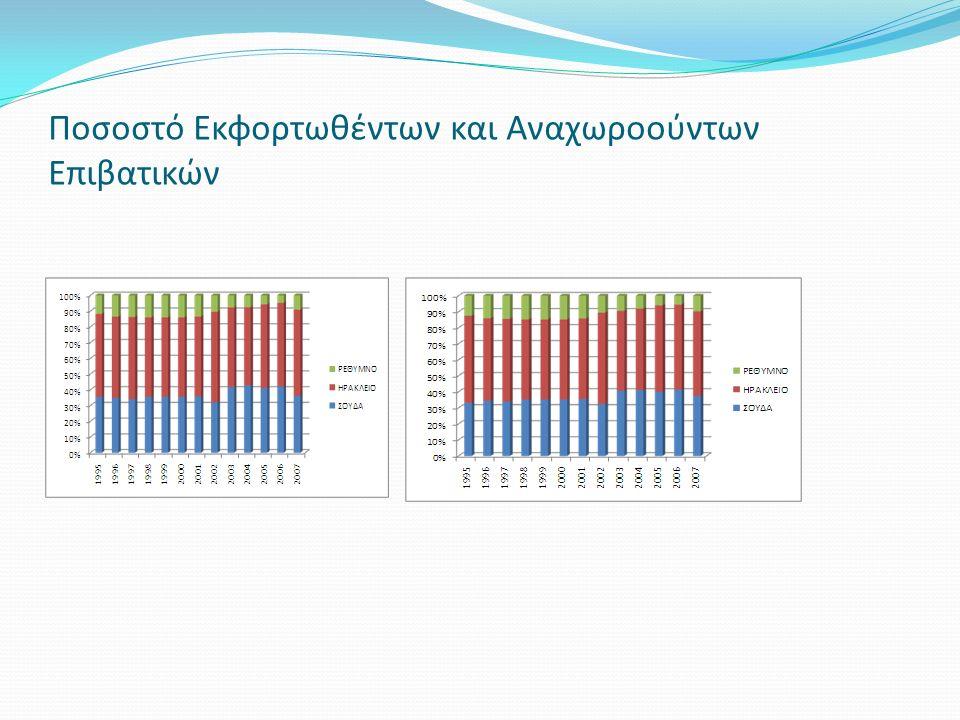 Ποσοστό Εκφορτωθέντων και Αναχωροούντων Επιβατικών