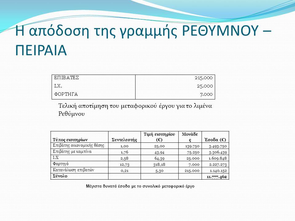 Η απόδοση της γραμμής ΡΕΘΥΜΝΟΥ – ΠΕΙΡΑΙΑ Τύπος εισιτηρίωνΣυντελεστής Τιμή εισιτηρίου (€) Μονάδε ςΈσοδα (€) Επιβάτης οικονομικής θέσης 1,0025,00139.7503.493.750 Επιβάτης με καμπίνα 1,7643,9475.2503.306.439 Ι.Χ 2,5864,3925.0001.609.848 Φορτηγό 12,73318,187.0002.227.273 Κατανάλωση επιβατών 0,215,30215.0001.140.152 Σύνολο 11.777.462 Μέγιστα δυνατά έσοδα με το συνολικό μεταφορικό έργο Τελική αποτίμηση του μεταφορικού έργου για το λιμένα Ρεθύμνου