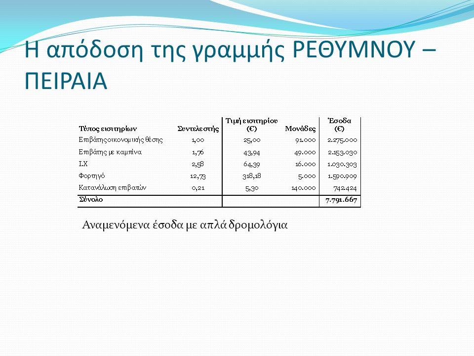 Η απόδοση της γραμμής ΡΕΘΥΜΝΟΥ – ΠΕΙΡΑΙΑ Αναμενόμενα έσοδα με απλά δρομολόγια