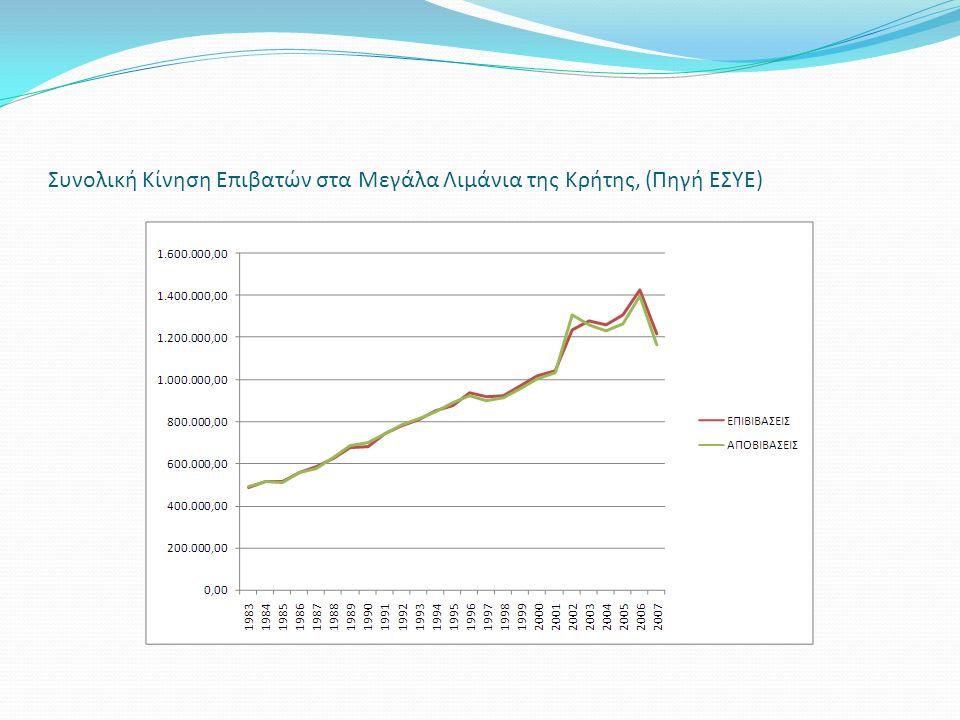 Συνολική Κίνηση Επιβατών στα Μεγάλα Λιμάνια της Κρήτης, (Πηγή ΕΣΥΕ)