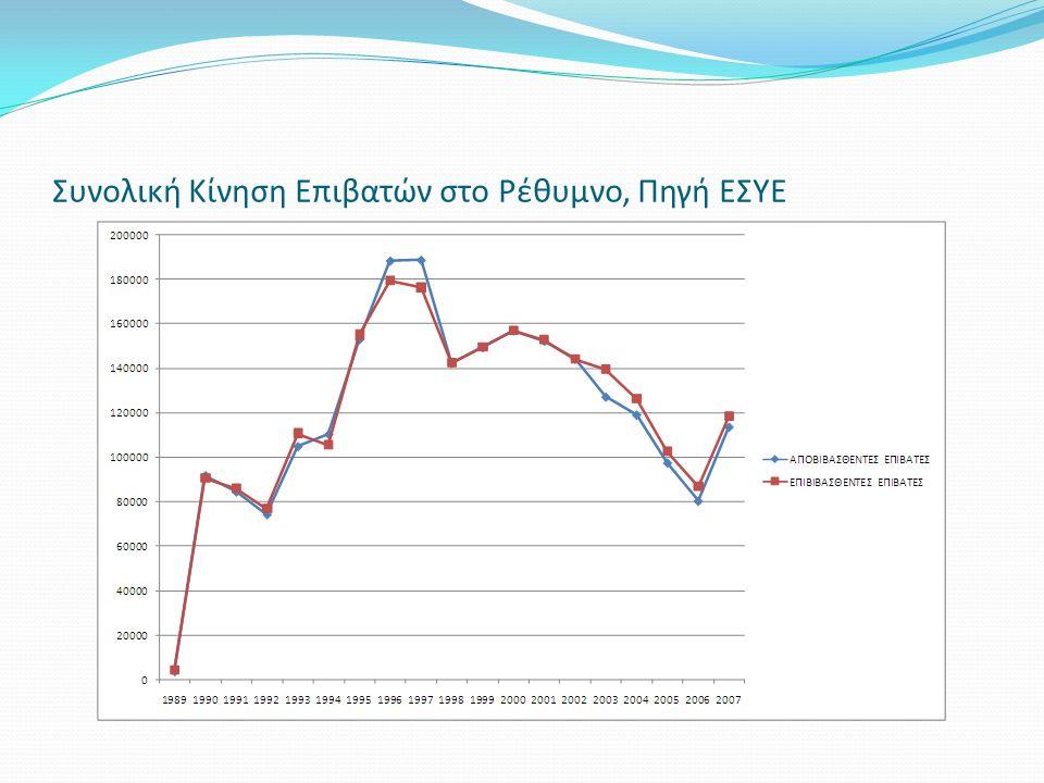Συνολική Κίνηση Επιβατών στο Ρέθυμνο, Πηγή ΕΣΥΕ