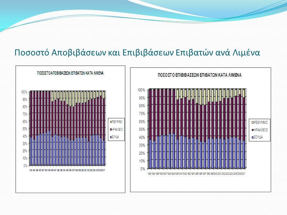 Ποσοστό Αποβιβάσεων και Επιβιβάσεων Επιβατών ανά Λιμένα