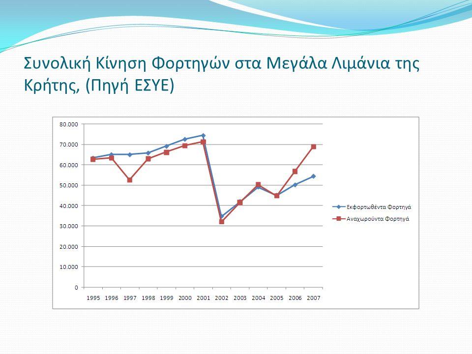 Συνολική Κίνηση Φορτηγών στα Μεγάλα Λιμάνια της Κρήτης, (Πηγή ΕΣΥΕ)