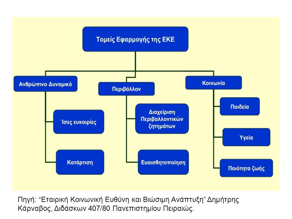 Πηγή: Εταιρική Κοινωνική Ευθύνη και Βιώσιμη Ανάπτυξη Δημήτρης Κάρναβος, Διδάσκων 407/80 Πανεπιστημίου Πειραιώς.